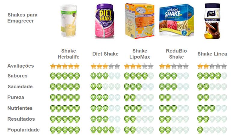 Tabela Comparativa dos shakes Emagrecedores