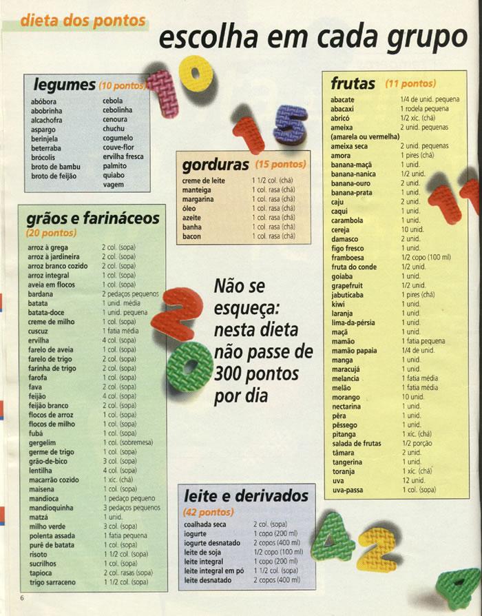 tabela dieta dos pontos dieta e boa saudejpg