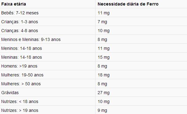 alimentos ricos em ferro anemia
