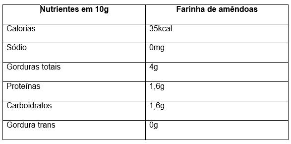 Benefícios da farinha de amêndoas
